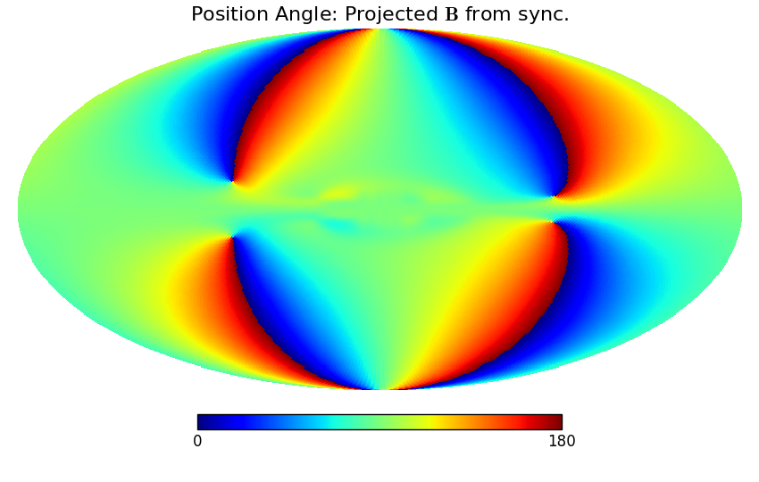Predicted polarization position angle of the projected magnetic field reconstructed from the synchrotron Q and U Stokes parameters. The relativistic electron density has been taken as a simple cylindrical halo with height scale of 0.3 kpc and radial scale of 3.0 kpc.