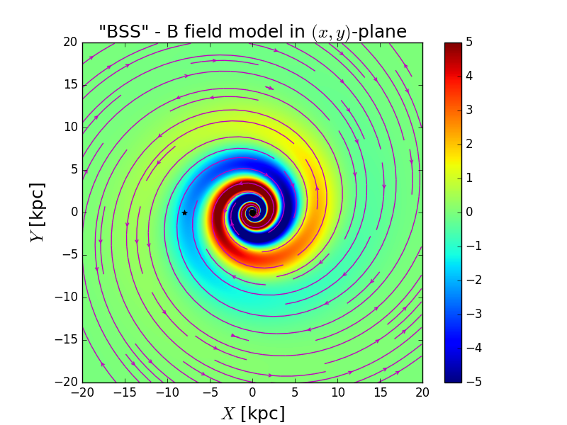 Cross-cut in the Galactic plane of a BiSymmetric Spiral magnetic field model with a spherical amplitude modulation.